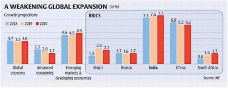 From BusinessLine : India on a high growth trajectory