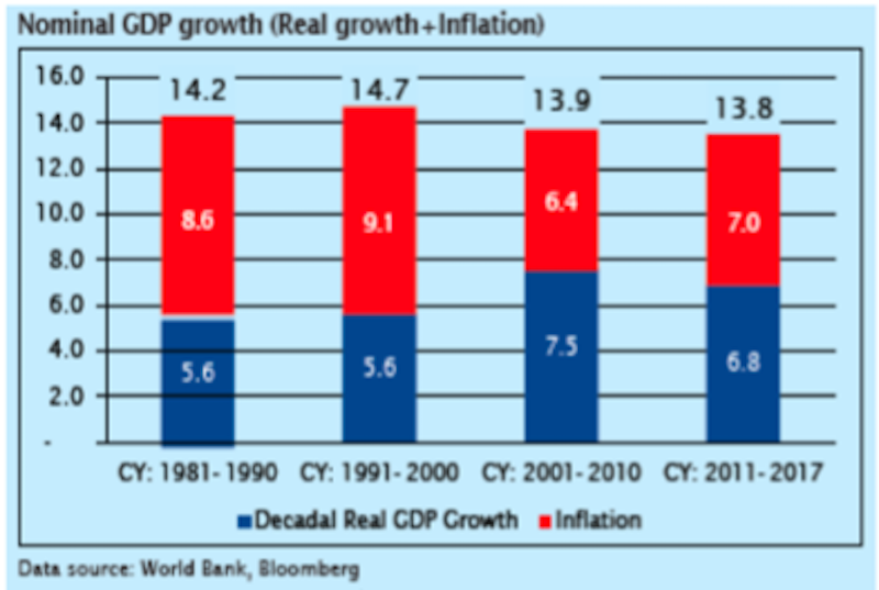 From HDFC AMC : India's Nominal GDP