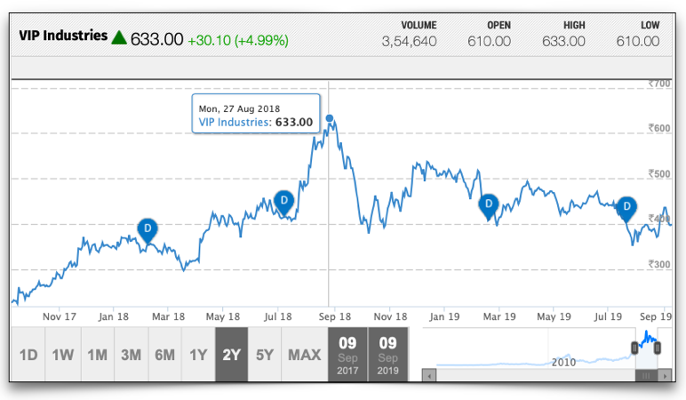 Share price movement of VIP Industries over the past 2 years: Source Moneycontrol.com