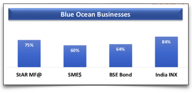 Market share in the new businesses - Source : Company website