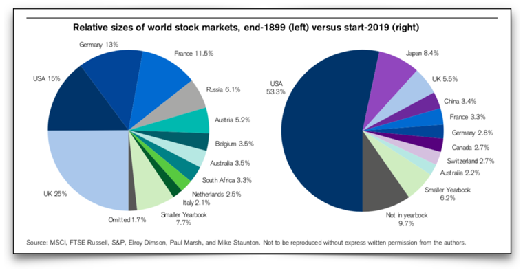 Source: Press Release from Credit Suisse Global Investment Returns Yearbook 2019
