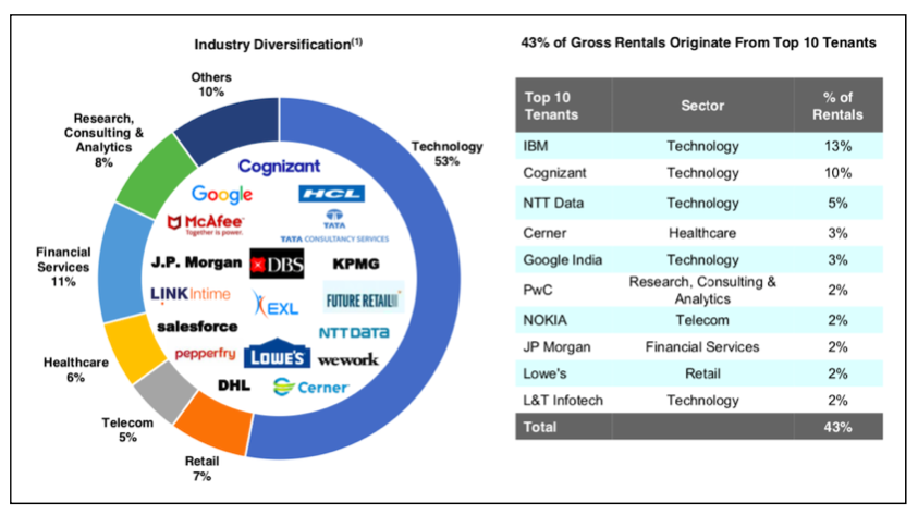 The tenant distribution for EOPREIT Source: Company website