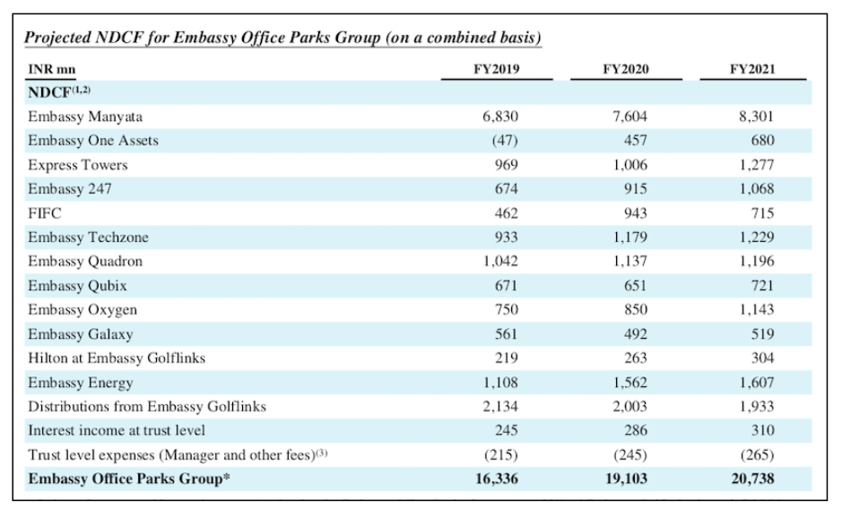 Project cash flows available for distribution for EOPREIT Source: Company Prospectus