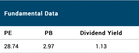 Dividend yield of S&P BSE Sensex as on 5 Dec 2019; Source: BSE website