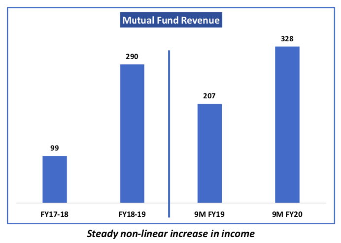 Net Income from BSE StAR MF Platform, Source: Company website