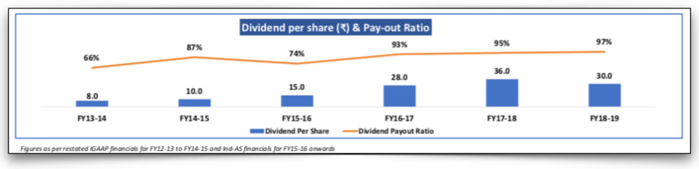 Dividend per share and payout ratio of BSE Ltd, Source: Company website
