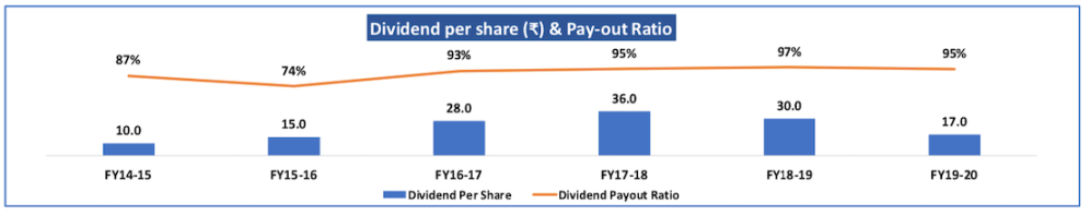 Dividend history of BSE Ltd, Source: Company website