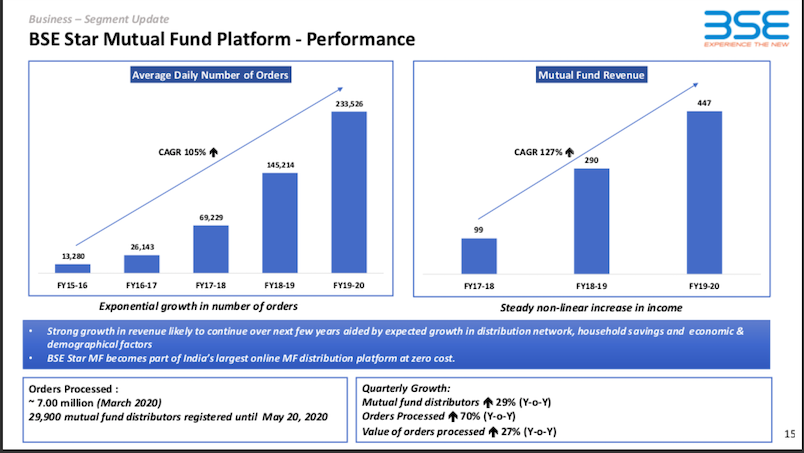 Revenue from the BSE StAR MF Platform, Source: Company website